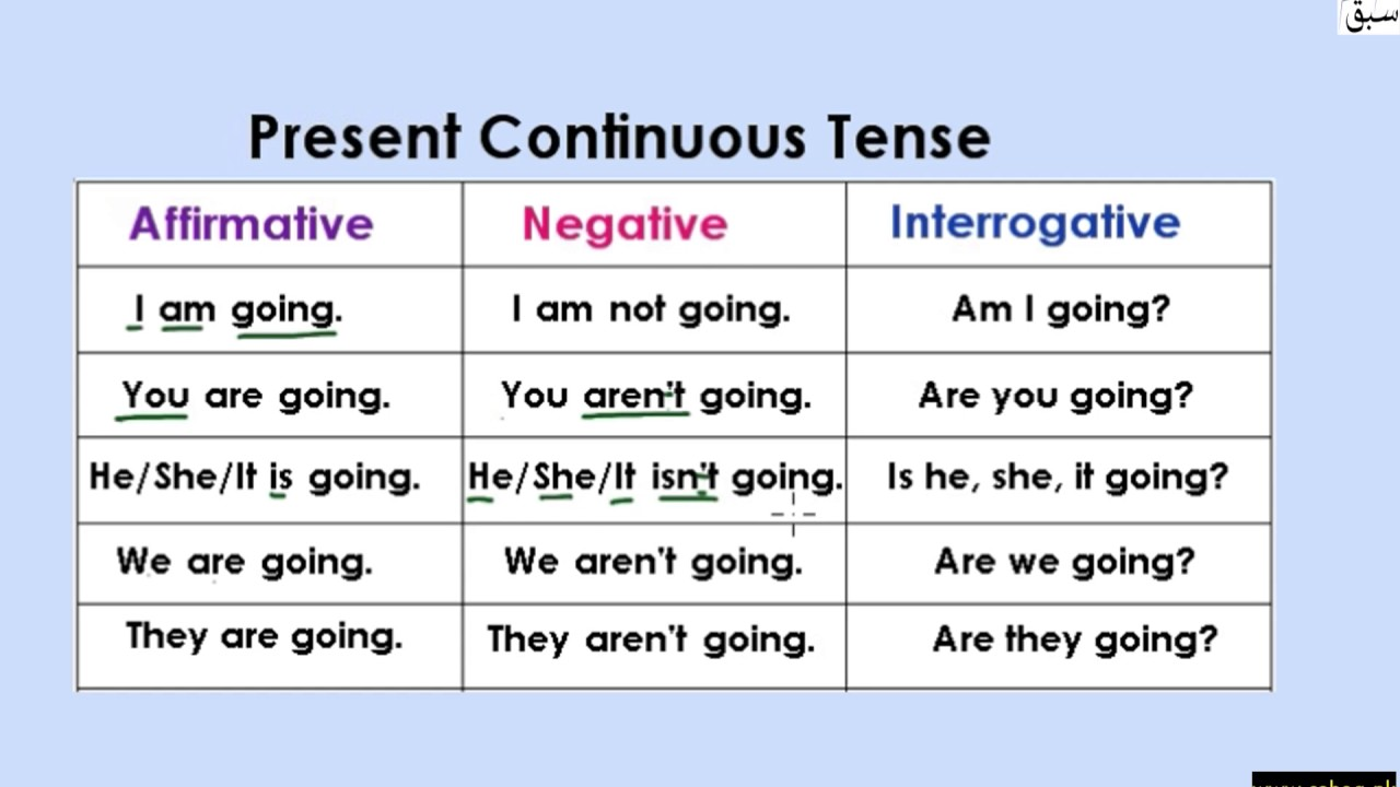Present Continuous Tense Table Explanation With
