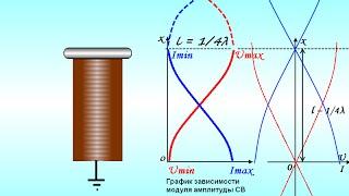видео Трансформатор Тесла: принцип работы