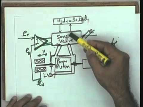 Lec-17 Models of Industrial Control Devices and Systems (Contd.)