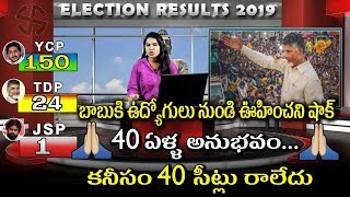 Government Officers Gives Big Shock To TDP , YSRCP Clean Sweeps In AP Elections 2019 , Jagan AP CM