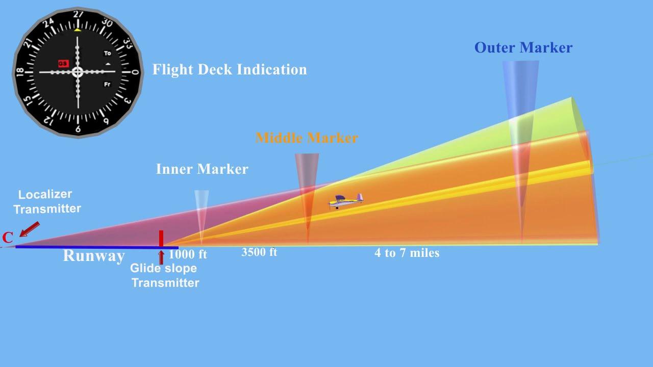 Download Instrument Landing System (ILS) Explained