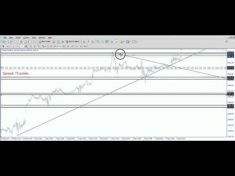Nasdag100 Analyses| Trading indice| Webinar