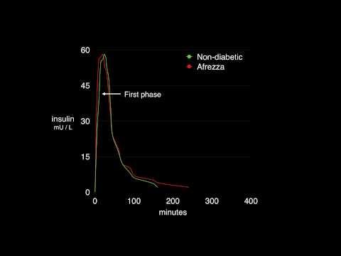 how-afrezza-works:-insulin-to-carb-ratios