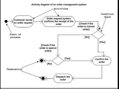 How to draw a UML Activity Diagram? A quick lesson for all