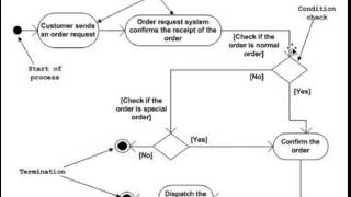 How To Draw A Uml Activity Diagram A Quick Lesson For All Business Analysts Youtube