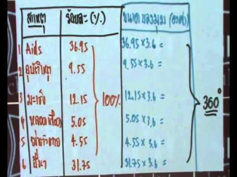 M2M1 4  คณิตศาสตร์ ม. 2 เทอม 1 ตอนที่ 4