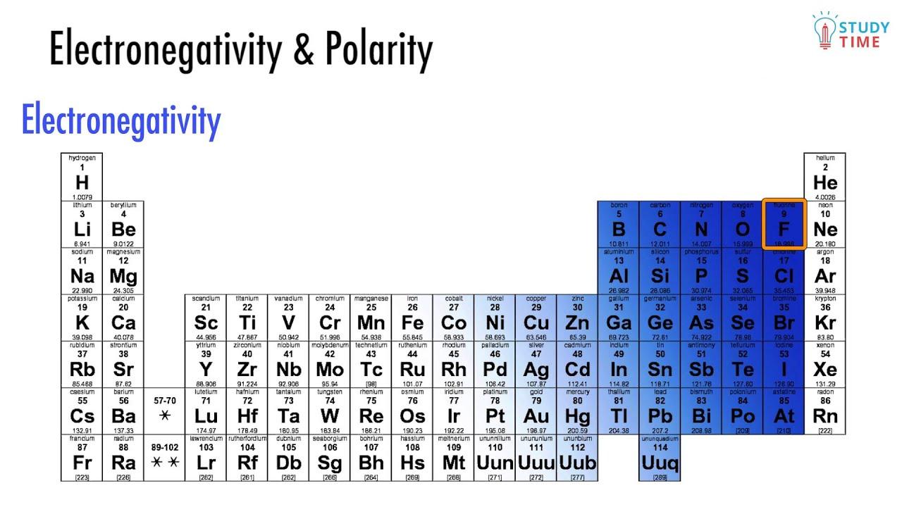 Electronegativity polarity 412 atomic structure ncea level electronegativity polarity 412 atomic structure ncea level 2 chemistry studytime nz urtaz Choice Image