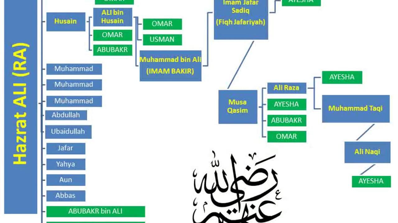 Relations between Ahlul Bait and family of Abubakr, Omar and Usman (RA) by  Shaikh Mumtaz-ul-Haq