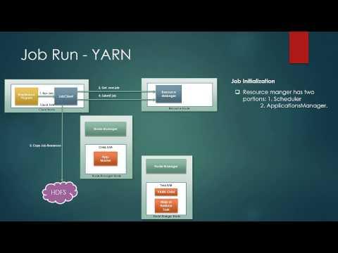 Job Run Yarn In Hadoop