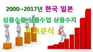 [여순위] 한국과 일본 상품 수출 수입 수지 연도별 비…