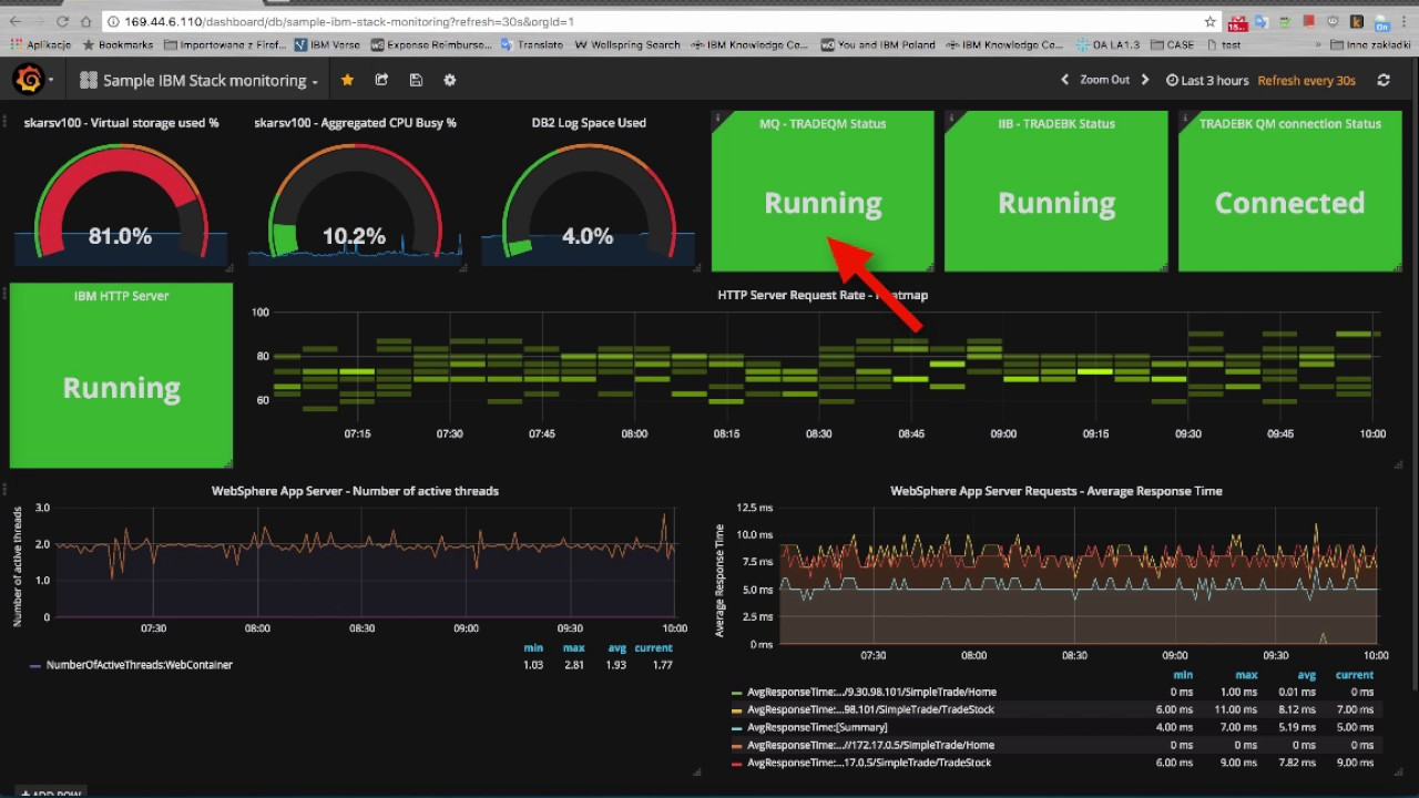 Grafana plugin for IBM APM - Overview, example dashboards