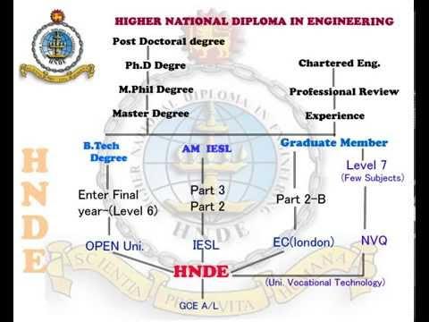 HNDE ( Higher National Diploma in Engineering ) Srilanka  Colombo 15, Mattakkuliya,   - After parths