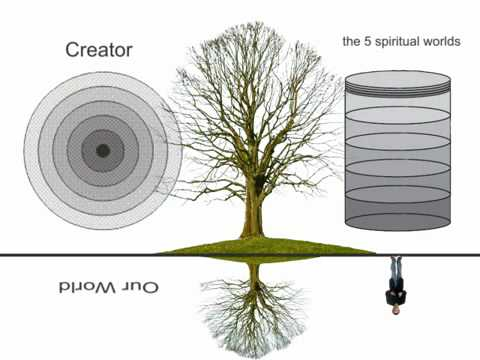 What is the Essence of Kabbalah?