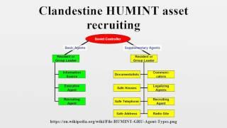 Clandestine HUMINT asset recruiting