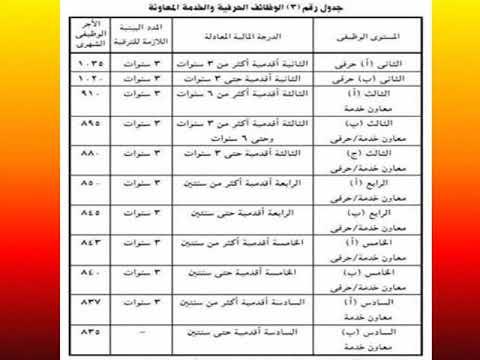جدول الترقيات للعاملين بالجهاز الادارى للدولة و المدد الازمة للترقية طبقا لقانون الخدمة المدنية Youtube