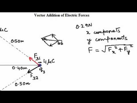 Electrostatics- Vector Addition of Electric Forces