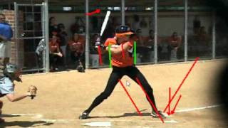 Load and Unload of Elite Hitters