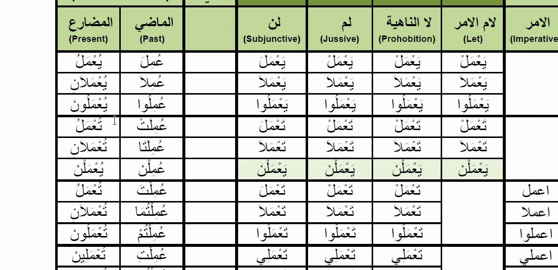 Arabic Verbs 0003p Amila To Work عمل Pive Voice Past And Present