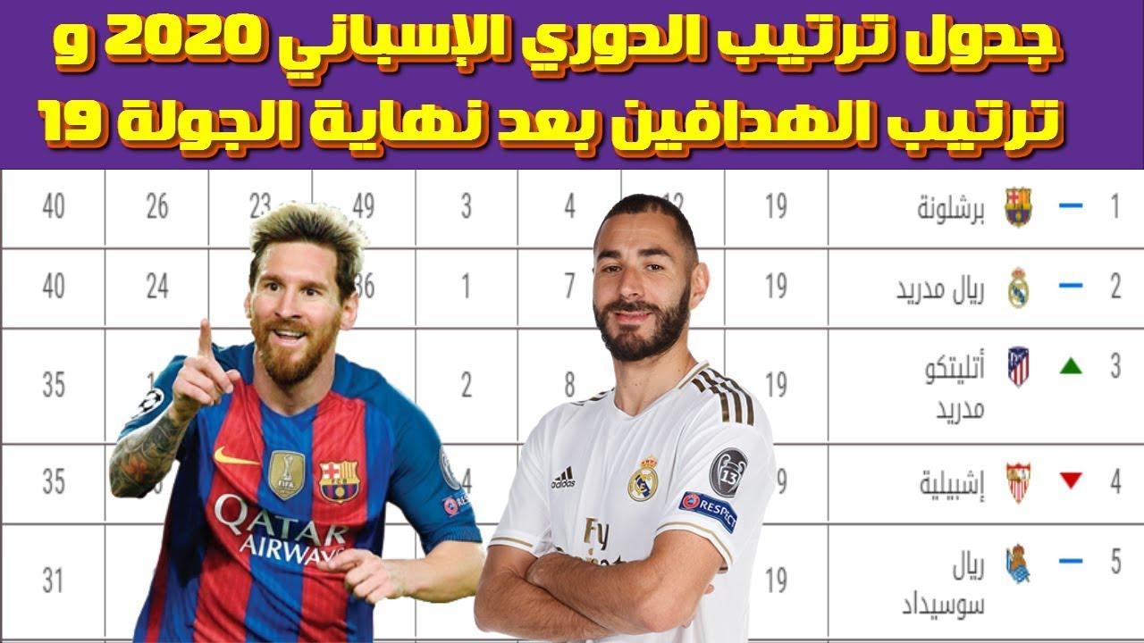 جدول ترتيب الدوري الإسباني 2020 بعد الجولة ال19 ترتيب هدافي