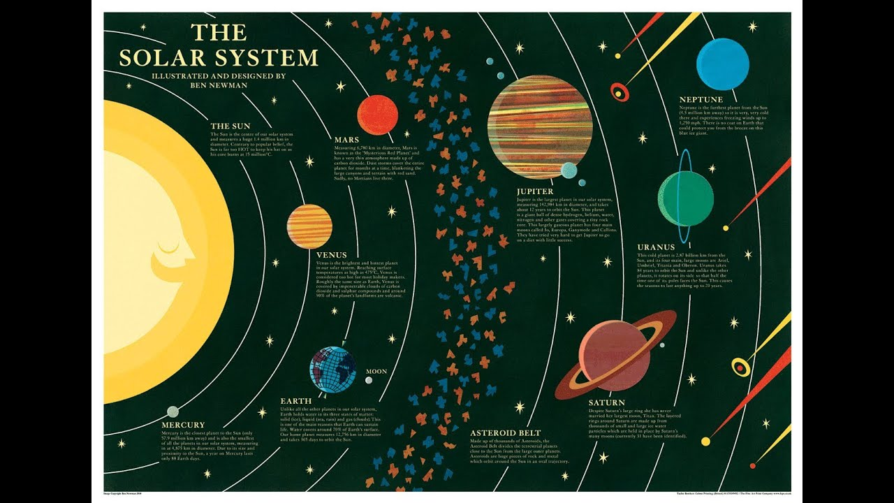 Learning the Solar System - Pics about space