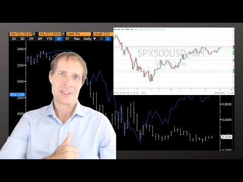 Market View: S&P 500 Technical Analysis,  FAANG Earnings & FOMC Plus US Dollar Deep Dive