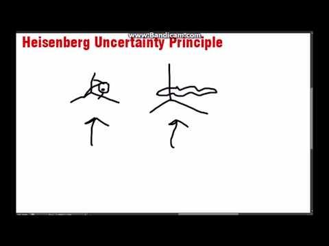 Heisenberg Uncertainty Principle In Bangla