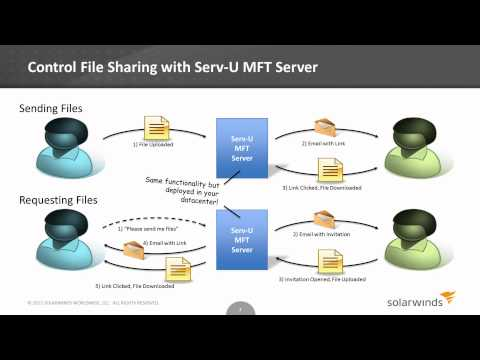 Securing FTP and File Sharing