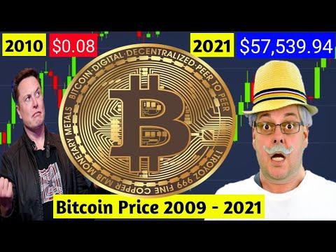 BTC Price 0$ To $57,539.94 | Bitcoin's Price History 2009 - 2021
