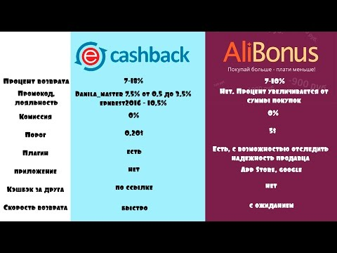 СРАВНЕНИЕ ALIBONUS и CASHBACK EPN - вывод средств, отзывы и возврат, купон  и промокод Aliexpress
