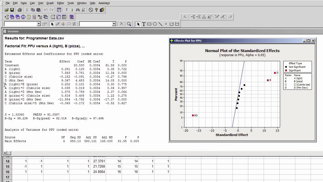 Analyzing A Single Replicate Of A 2k Experiment With Minitab Youtube