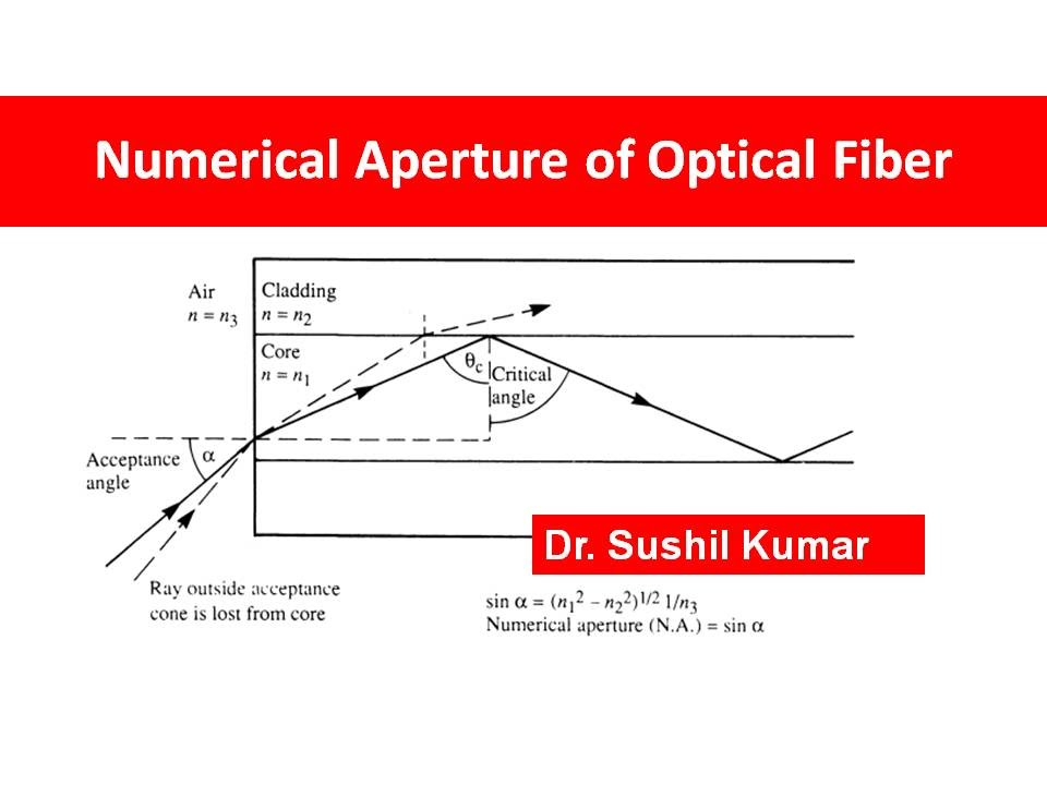Numerical Aperture Of Optical Fiber Part 2 Youtube