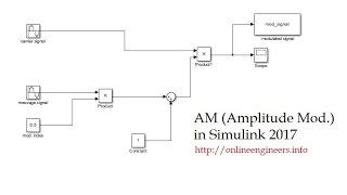 Amplitude Modulation in Simulink - AM Modulation | Matlab Simulation Tutorial 2017