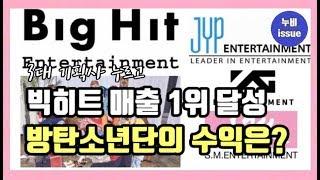 [이슈] 빅히트, 3대 기획사 누르고 영업익 1위 달성! 방탄소년단 수익은?   issue   누비 NuBi