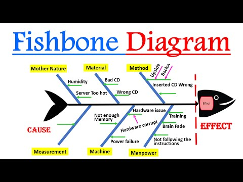 Fishbone Diagram Or Ishikawa Diagram Or Cause & Effect Diagram Practical Description With Example 😍
