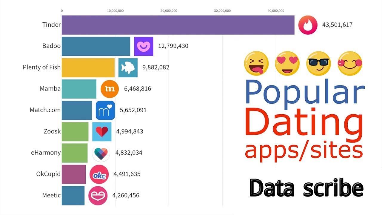 Popular dating sites