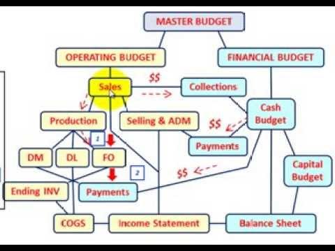 Master Budget Factory Overhead Budget Setup Calculations