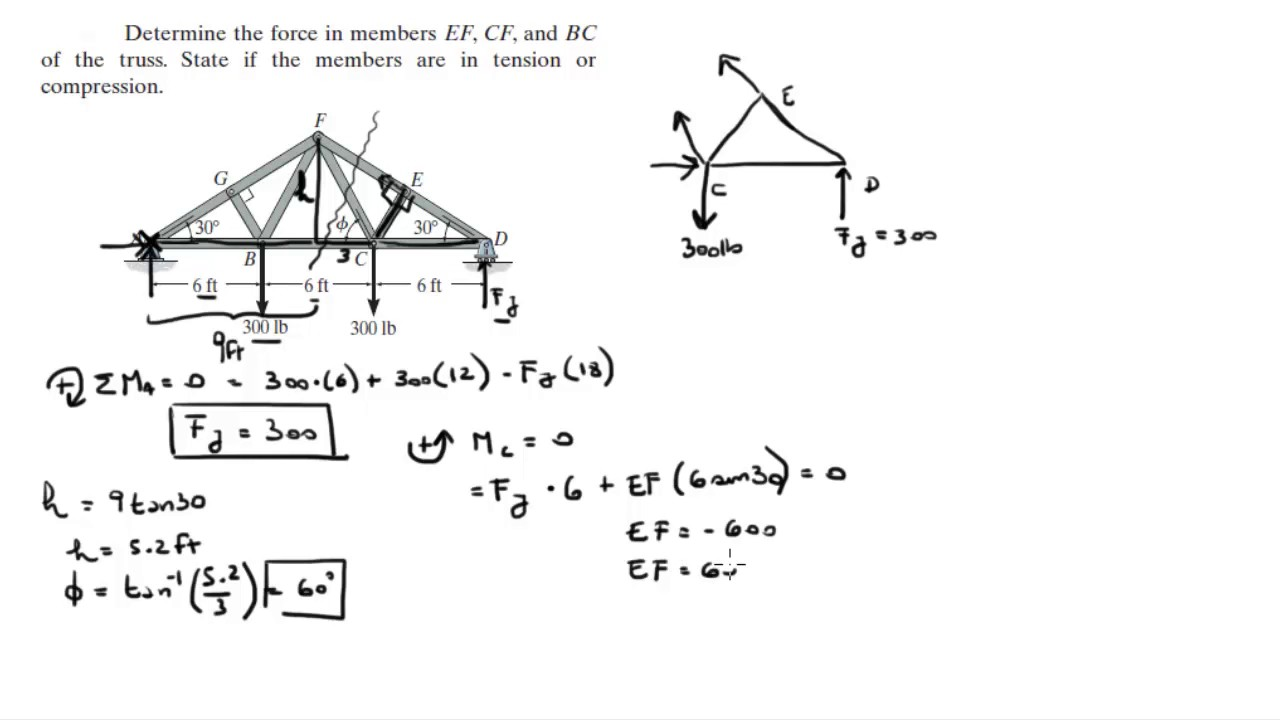 Determine The Force In Members Ef Cf And Bc Of The Truss