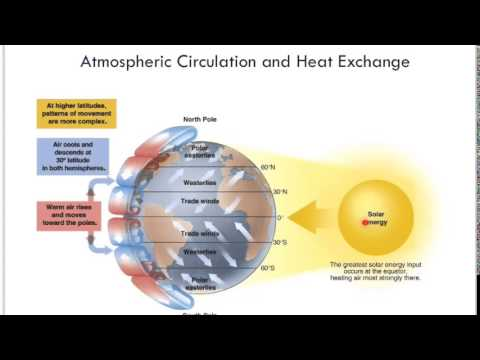 Earth climate and biomes part 1