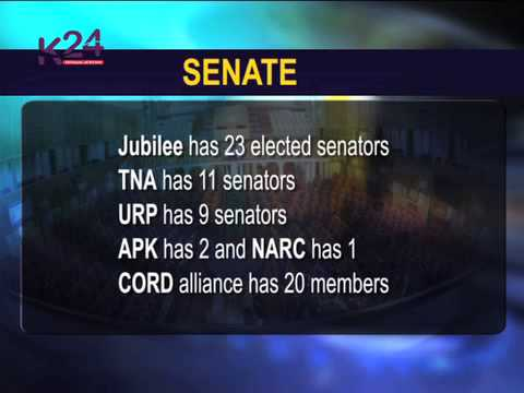 Party Senate Members and What they Control