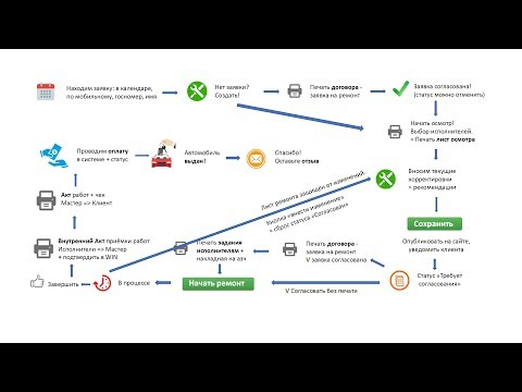 Win-СТО платформа для управления автосервисом