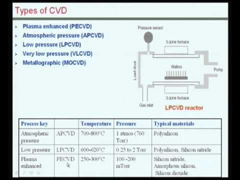 Mod-02 Lec-08 Thin-film Materials and their Deposition
