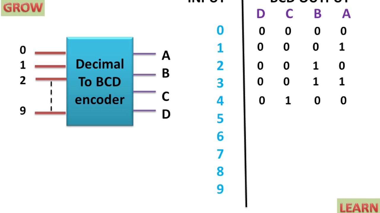 decimal to bcd encoder learn and grow [ 1280 x 720 Pixel ]
