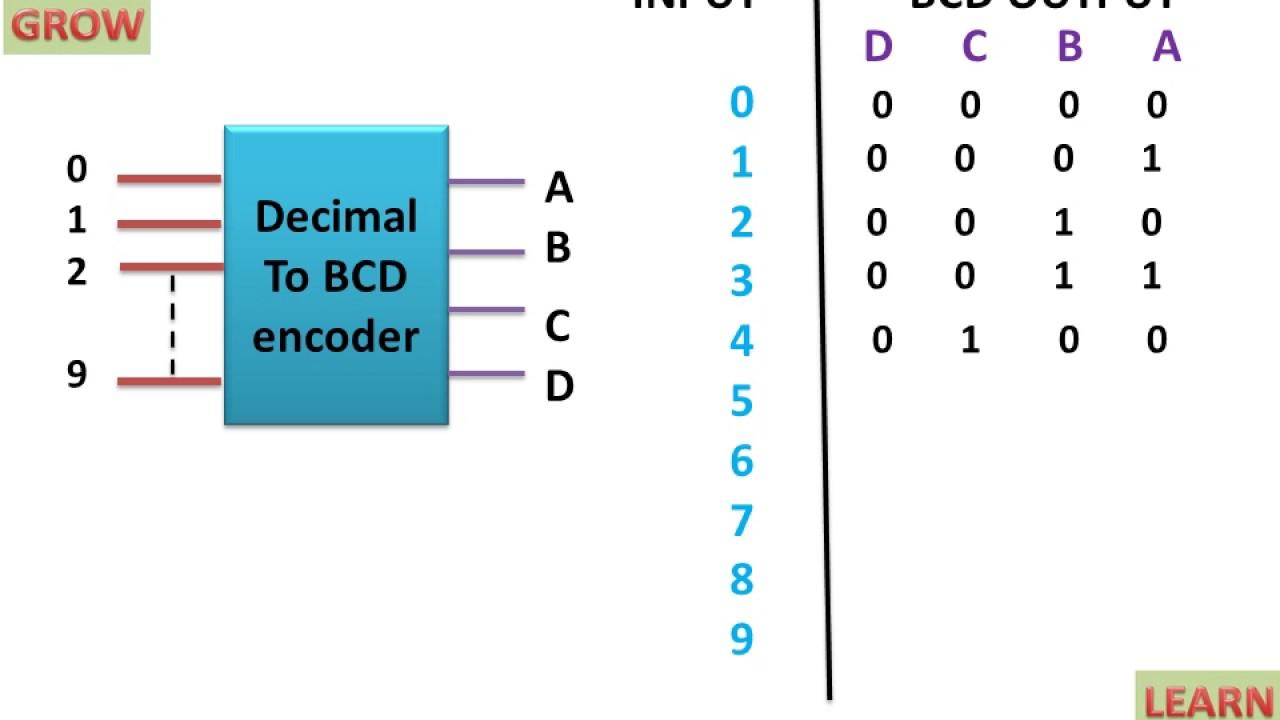 Decimal To Bcd Encoder   U0939 U093f U0928 U094d U0926 U0940