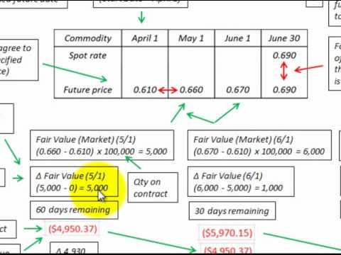 Futures Contract Accounting Eplained From Both Buyers And Se