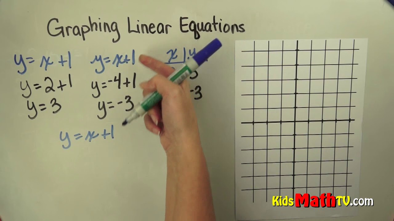 hight resolution of Graphing linear equations tutorial for 7th and 8th grade students - YouTube
