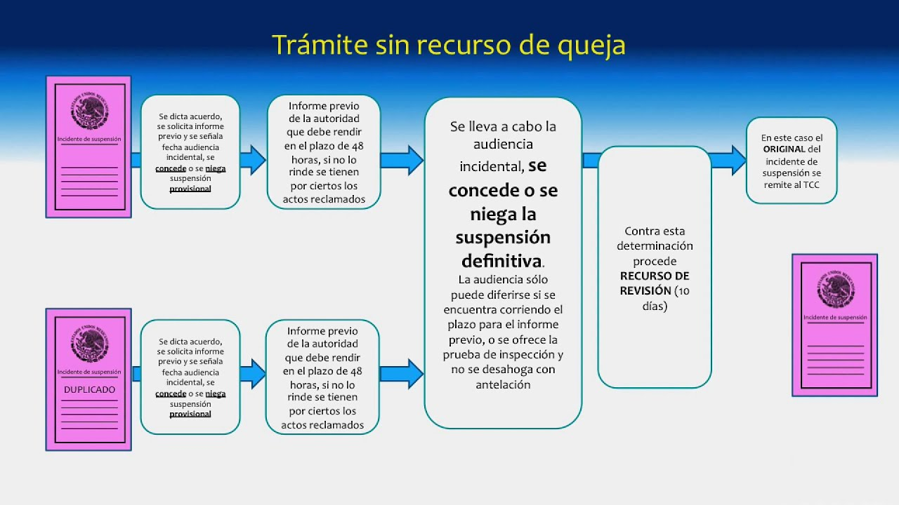 Trmite del incidente de suspensin en amparo indirecto youtube trmite del incidente de suspensin en amparo indirecto ccuart Image collections