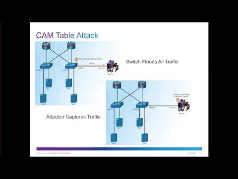 CCNA Security v2 - Chapter 6 - Securing the Local Area Network
