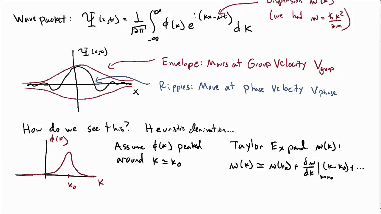 Difference Between Phase Velocity and Group Velocity