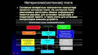 презентация архитектура персонального компьютера
