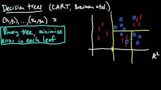 (ML 2.1) Classification trees (CART)